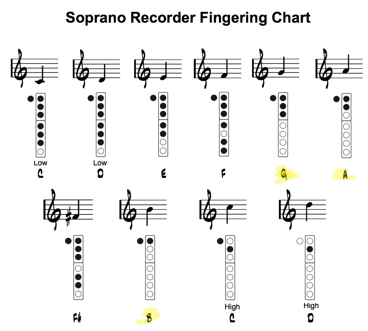Recorder Tips Elementary Music Músic Musıc Music Recorder